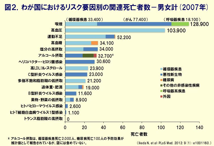 図:喫煙は日本人の死亡の最大のリスク要因(厚生労働省健康日本21・参考資料スライド集より)