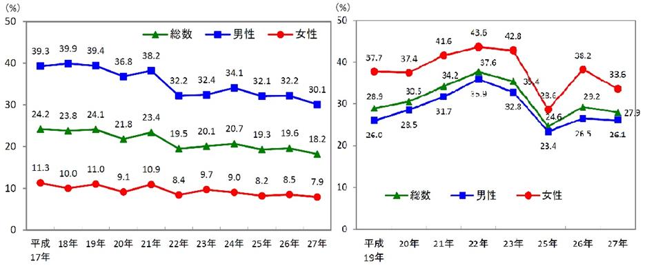 図:習慣的な喫煙者とタバコをやめたいと思う者の割合の推移(平成27年国民健康・栄養調査)