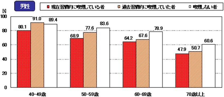 図:「なんでも噛んで食べることができる」と回答した者の割合 喫煙習慣別(平成16年国民健康栄養調査)